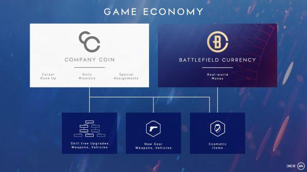 battlefield-v-bf5-nouveautes-semaine-1er-avril-2019-details-battlefield-currency-boins-image-01