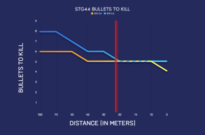 battlefield-v-bf5-mise-a-jour-patch-5-2-equilibrage-armes-ttk-fliegerfaust-apercu-courbes-degats-comparaison-reequilibrage-armes-degats-sur-la-portee-image-01