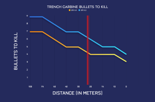 battlefield-v-bf5-mise-a-jour-patch-5-2-equilibrage-armes-ttk-fliegerfaust-apercu-courbes-degats-comparaison-reequilibrage-armes-degats-sur-la-portee-image-02
