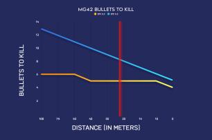 battlefield-v-bf5-mise-a-jour-patch-5-2-equilibrage-armes-ttk-fliegerfaust-apercu-courbes-degats-comparaison-reequilibrage-armes-degats-sur-la-portee-image-03